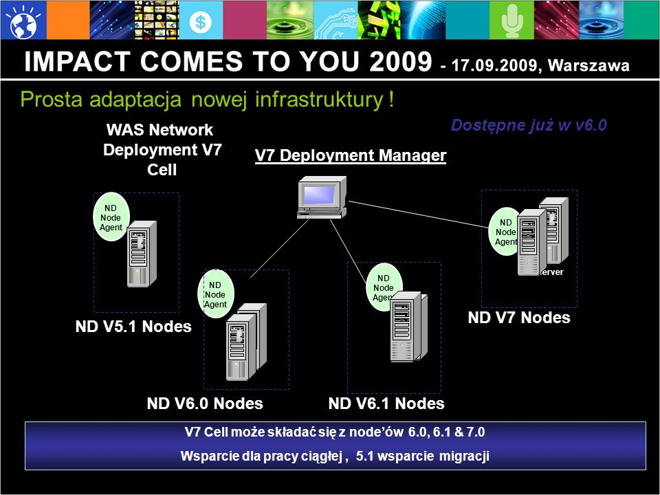 ND Node Agent ND Node Agent Server V7 Deployment Manager WAS Network Deployment V7 Cell ND Node Agent ND V6.0 Nodes ND V7 Nodes V7 Cell może składać s