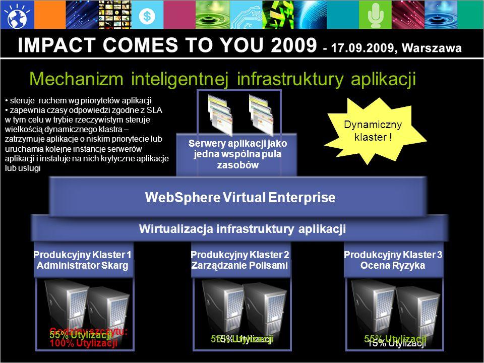 Mechanizm inteligentnej infrastruktury aplikacji Produkcyjny Klaster 3 Ocena Ryzyka Produkcyjny Klaster 1 Administrator Skarg Produkcyjny Klaster 2 Zarządzanie Polisami 15% Utylizacji Godziny szczytu: 100% Utylizacji Wirtualizacja infrastruktury aplikacji Serwery aplikacji jako jedna wspólna pula zasobów WebSphere Virtual Enterprise 55% Utylizacji Dynamiczny klaster .