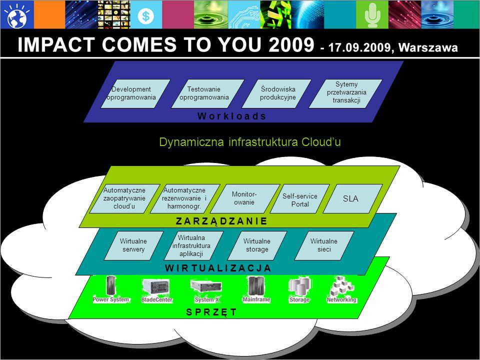 Development oprogramowania W o r k l o a d s Testowanie oprogramowania Środowiska produkcyjne Sytemy przetwarzania transakcji S P R Z Ę T Wirtualne serwery W I R T U A L I Z A C J A Wirtualne storage Wirtualne sieci Automatyczne zaopatrywanie cloudu Z A R Z Ą D Z A N I E Automatyczne rezerwowanie i harmonogr.