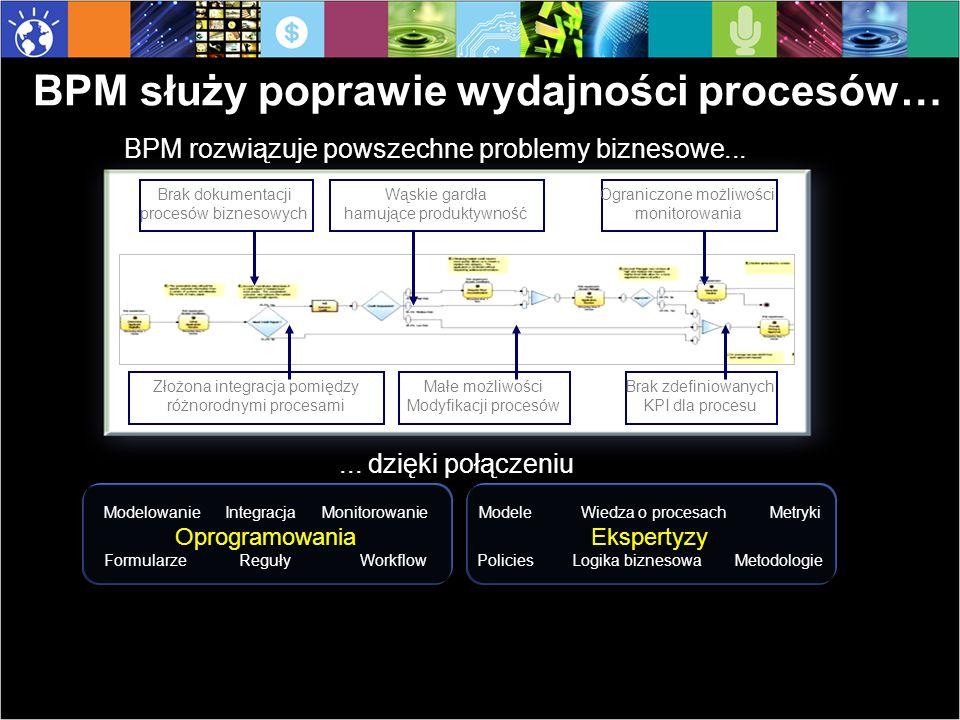 15 Zysk Bardzo duże uproszczenie zarządzania rozwoju systemu procesowego.