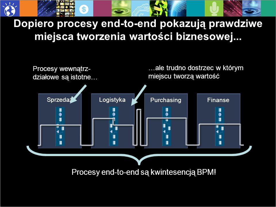 Rozwiązywanie problemów Eskalacja i rozwiązywanie problemów przez kierownictwo danej linii biznesowej Zewnętrzne informacje (np.