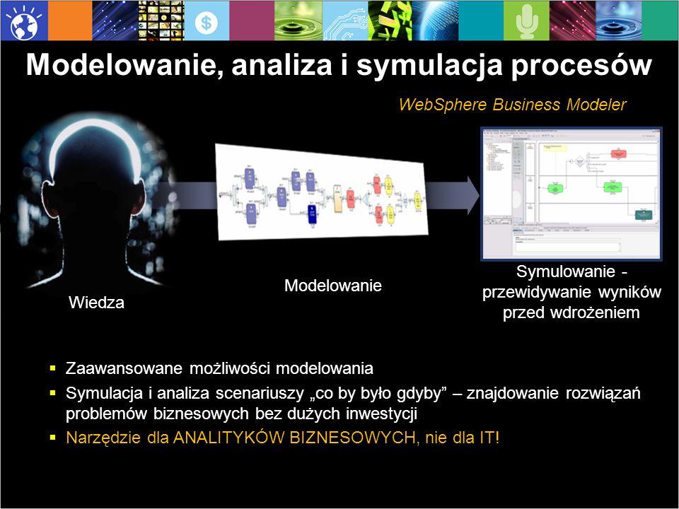 WebSphere Business Modeler Run simulation across multiple process models Existing Processes Przykład: symulacja odsłania obszary gdzie najwięcej można zyskać.