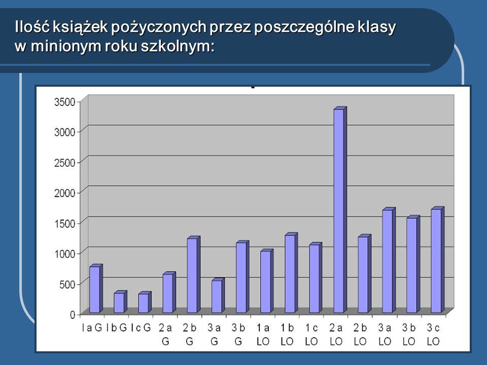 Ilość książek pożyczonych przez poszczególne klasy w minionym roku szkolnym: