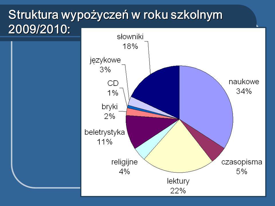 Struktura wypożyczeń w roku szkolnym 2009/2010: