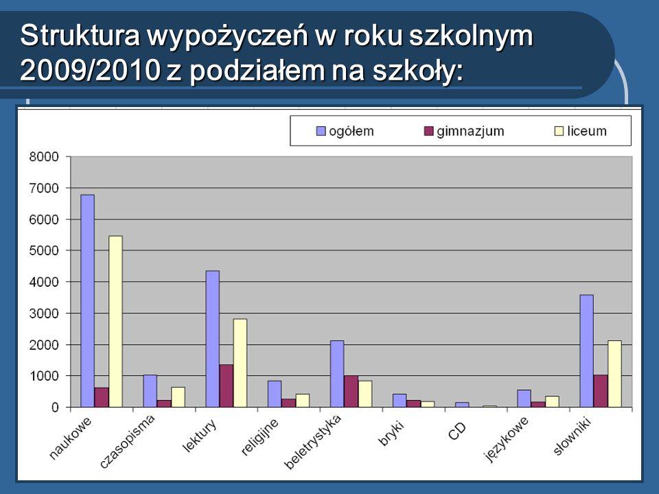 Struktura wypożyczeń w roku szkolnym 2009/2010 z podziałem na szkoły: