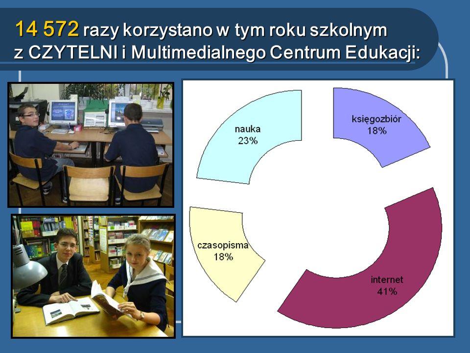 14 572 razy korzystano w tym roku szkolnym z CZYTELNI i Multimedialnego Centrum Edukacji: