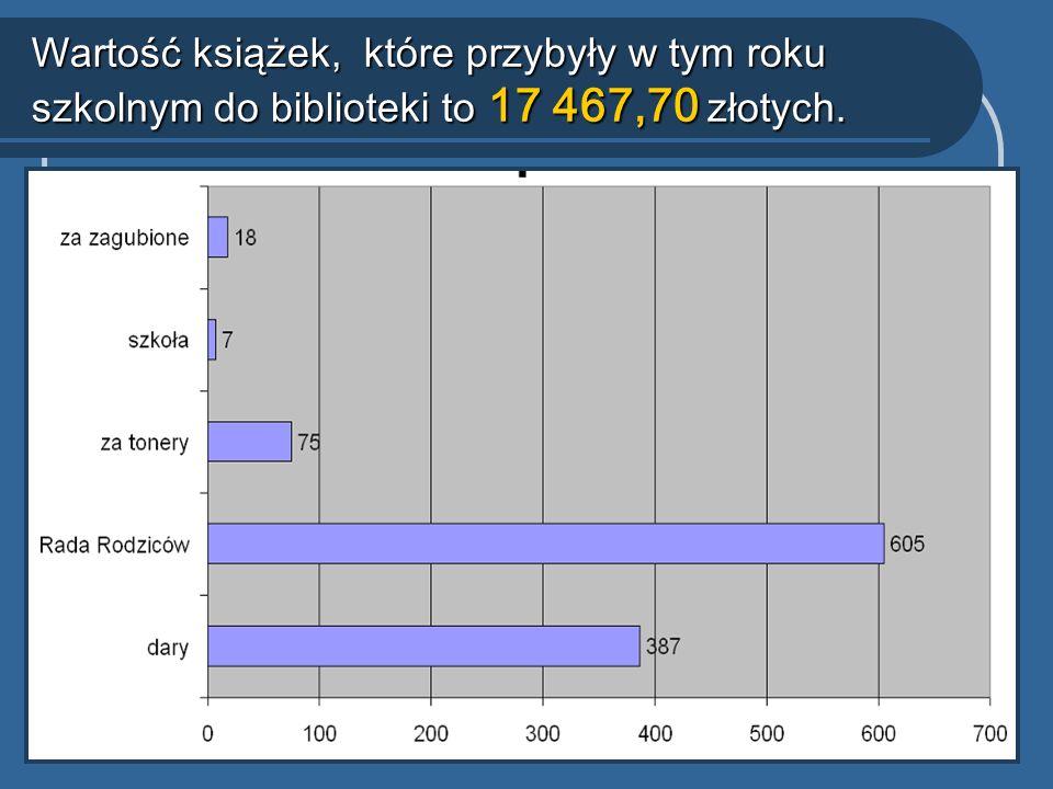 Wartość książek, które przybyły w tym roku szkolnym do biblioteki to 17 467,70 złotych.