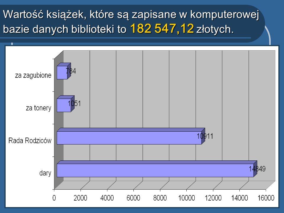 Wartość książek, które są zapisane w komputerowej bazie danych biblioteki to 182 547,12 złotych.