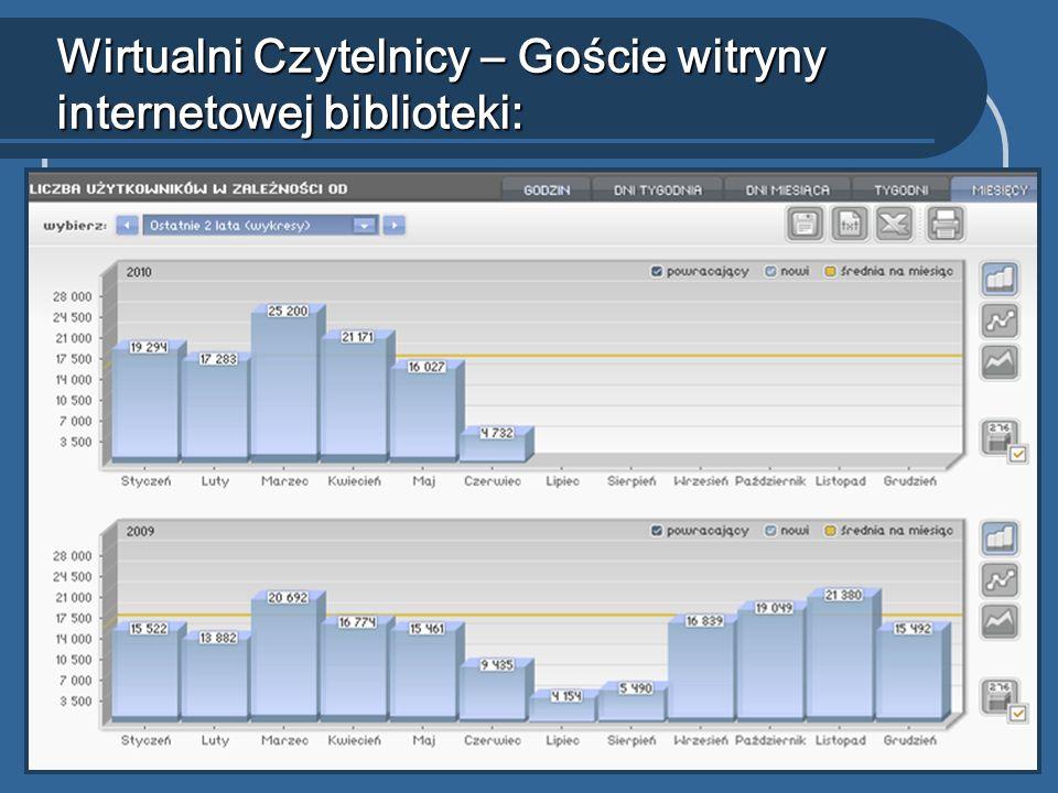 Wirtualni Czytelnicy – Goście witryny internetowej biblioteki:
