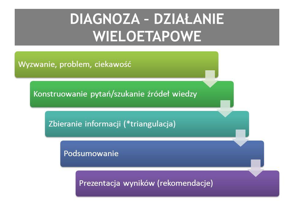 DIAGNOZA – DZIAŁANIE WIELOETAPOWE Wyzwanie, problem, ciekawośćKonstruowanie pytań/szukanie źródeł wiedzyZbieranie informacji (*triangulacja)Podsumowan