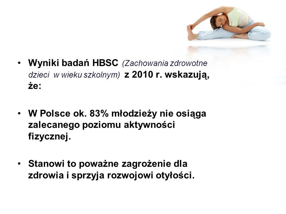Wyniki badań HBSC (Zachowania zdrowotne dzieci w wieku szkolnym) z 2010 r. wskazują, że: W Polsce ok. 83% młodzieży nie osiąga zalecanego poziomu akty