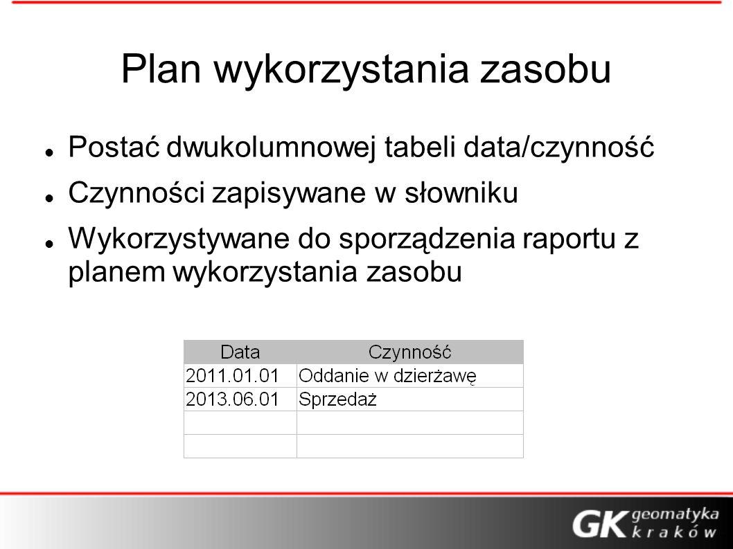 Plan wykorzystania zasobu Postać dwukolumnowej tabeli data/czynność Czynności zapisywane w słowniku Wykorzystywane do sporządzenia raportu z planem wykorzystania zasobu