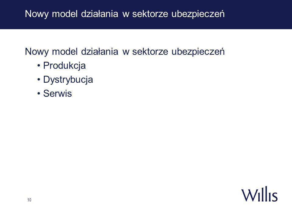 10 Nowy model działania w sektorze ubezpieczeń Produkcja Dystrybucja Serwis
