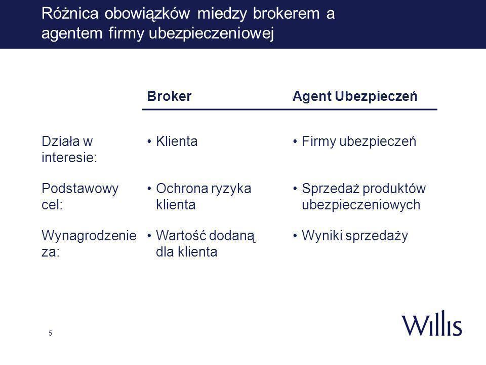 5 Różnica obowiązków miedzy brokerem a agentem firmy ubezpieczeniowej BrokerAgent Ubezpieczeń Działa w interesie: KlientaFirmy ubezpieczeń Podstawowy cel: Ochrona ryzyka klienta Sprzedaż produktów ubezpieczeniowych Wynagrodzenie za: Wartość dodaną dla klienta Wyniki sprzedaży
