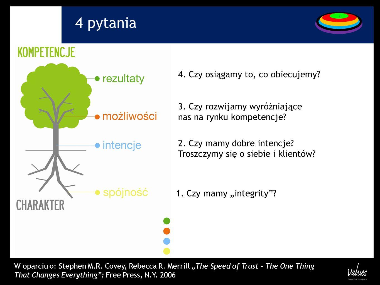 4 pytania 4. Czy osiągamy to, co obiecujemy? 3. Czy rozwijamy wyróżniające nas na rynku kompetencje? 2. Czy mamy dobre intencje? Troszczymy się o sieb