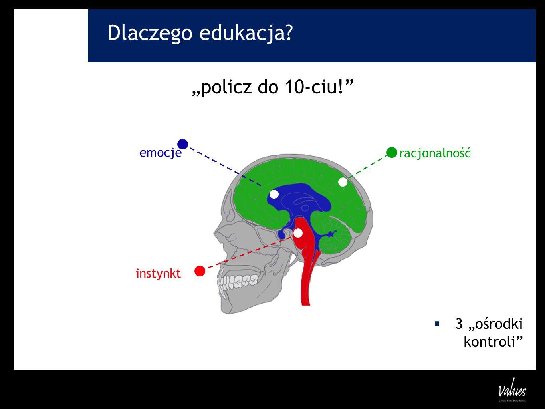 Dlaczego edukacja? policz do 10-ciu! 3 ośrodki kontroli instynkt racjonalność emocje