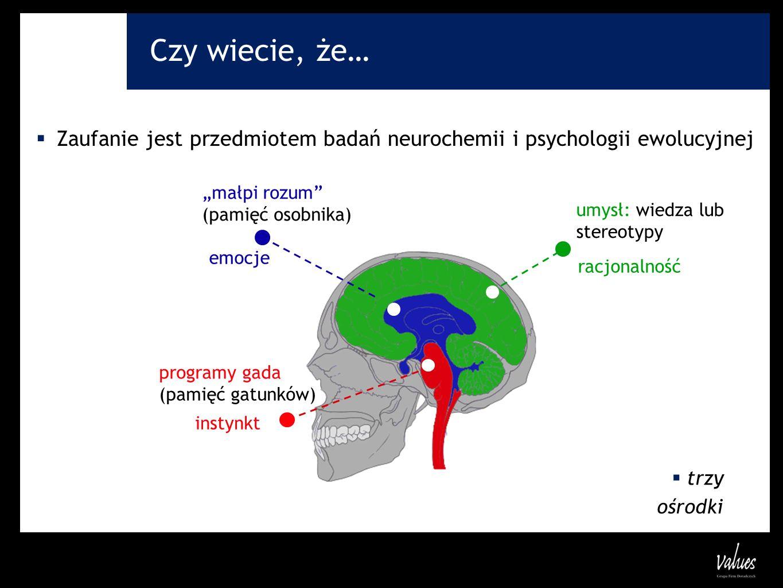 Czy wiecie, że… Zaufanie jest przedmiotem badań neurochemii i psychologii ewolucyjnej trzy ośrodki instynkt racjonalność emocje umysł: wiedza lub ster
