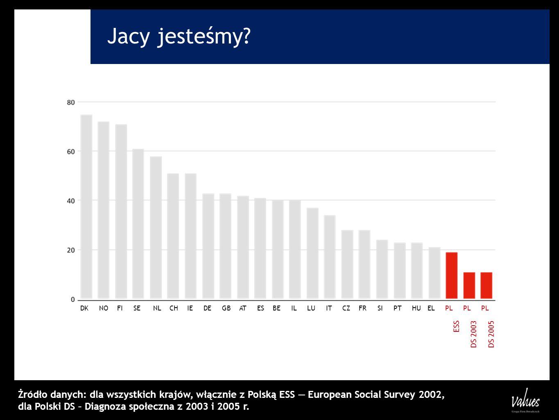 Jacy jesteśmy? Żródło danych: dla wszystkich krajów, włącznie z Polską ESS European Social Survey 2002, dla Polski DS – Diagnoza społeczna z 2003 i 20