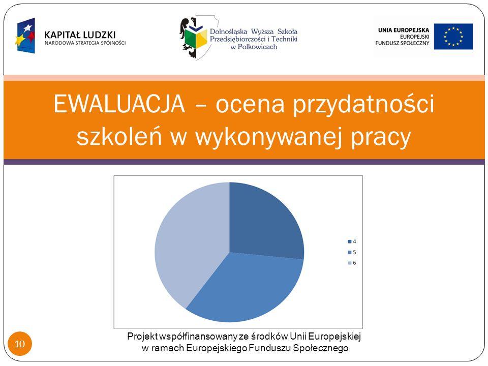 EWALUACJA – ocena przydatności szkoleń w wykonywanej pracy Projekt współfinansowany ze środków Unii Europejskiej w ramach Europejskiego Funduszu Społecznego 10