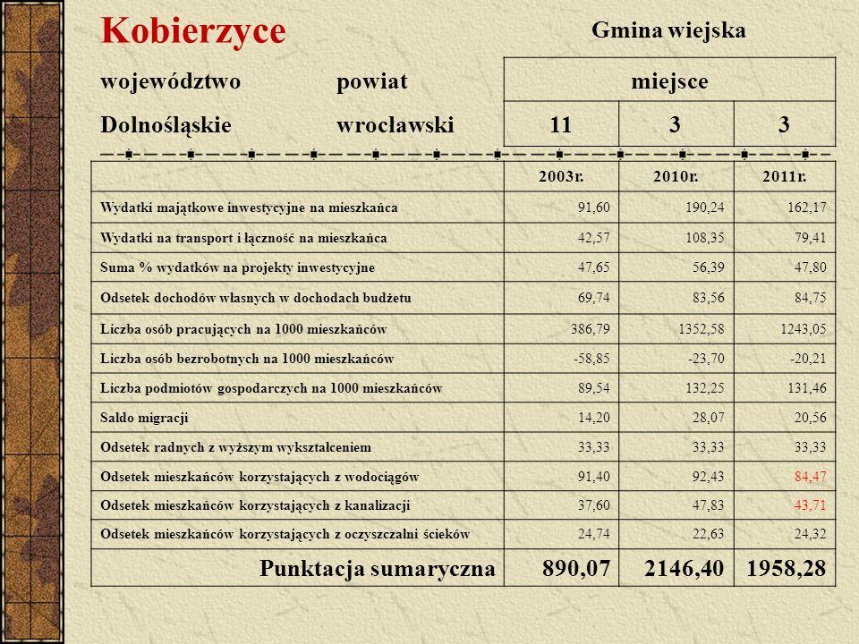 Kobierzyce Gmina wiejska województwopowiatmiejsce Dolnośląskiewrocławski1133 2003r.2010r.2011r. Wydatki majątkowe inwestycyjne na mieszkańca91,60190,2