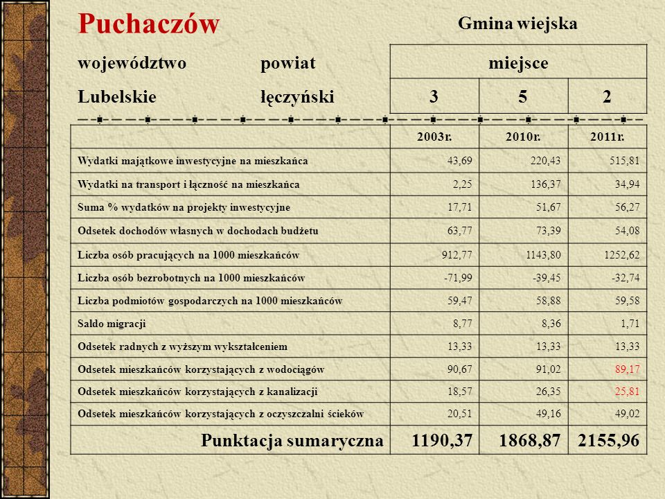 Puchaczów Gmina wiejska województwopowiatmiejsce Lubelskiełęczyński352 2003r.2010r.2011r. Wydatki majątkowe inwestycyjne na mieszkańca43,69220,43515,8