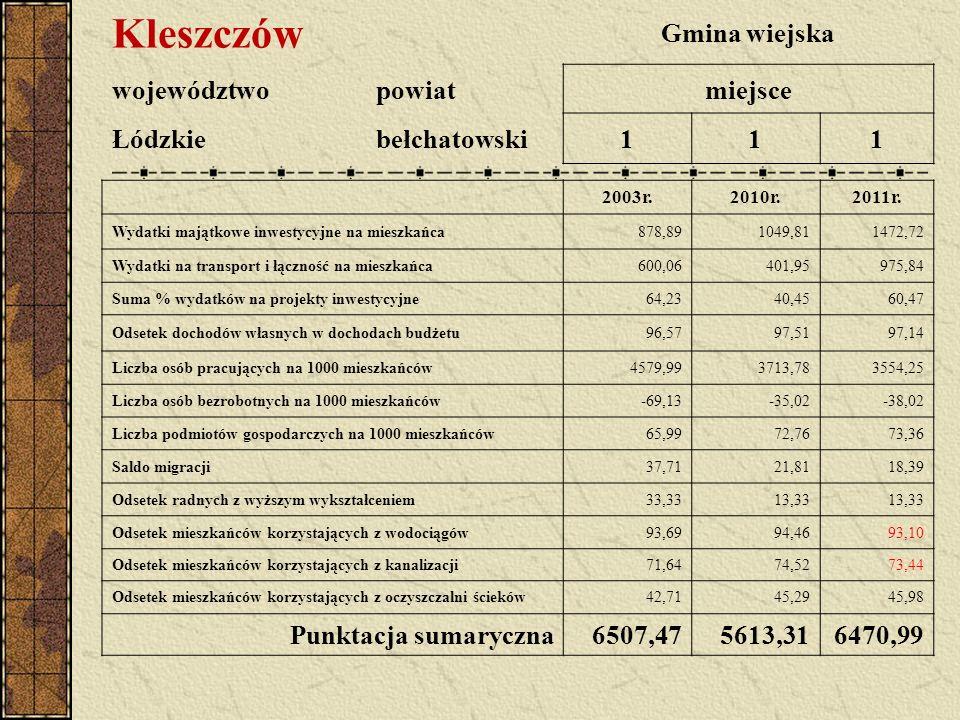 Kleszczów Gmina wiejska województwopowiatmiejsce Łódzkiebełchatowski111 2003r.2010r.2011r.