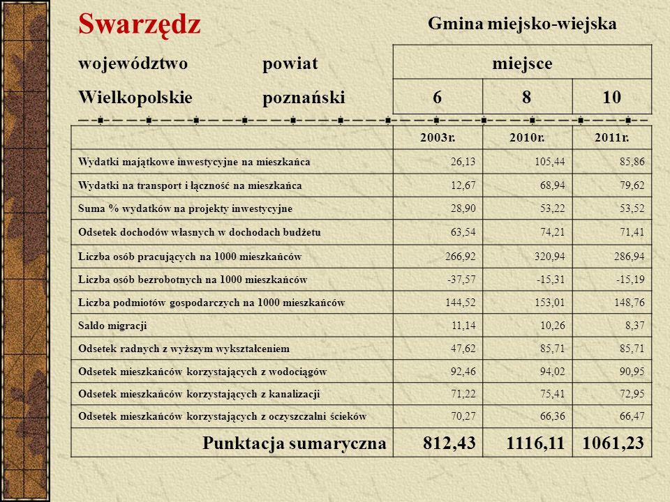 Swarzędz Gmina miejsko-wiejska województwopowiatmiejsce Wielkopolskiepoznański6810 2003r.2010r.2011r.
