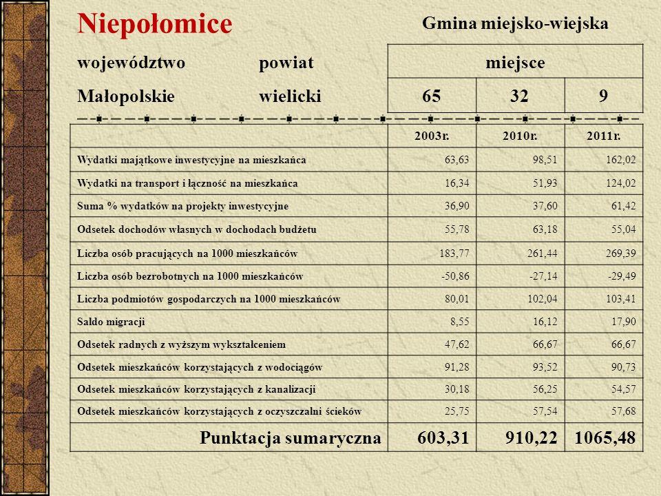 Niepołomice Gmina miejsko-wiejska województwopowiatmiejsce Małopolskiewielicki65329 2003r.2010r.2011r. Wydatki majątkowe inwestycyjne na mieszkańca63,