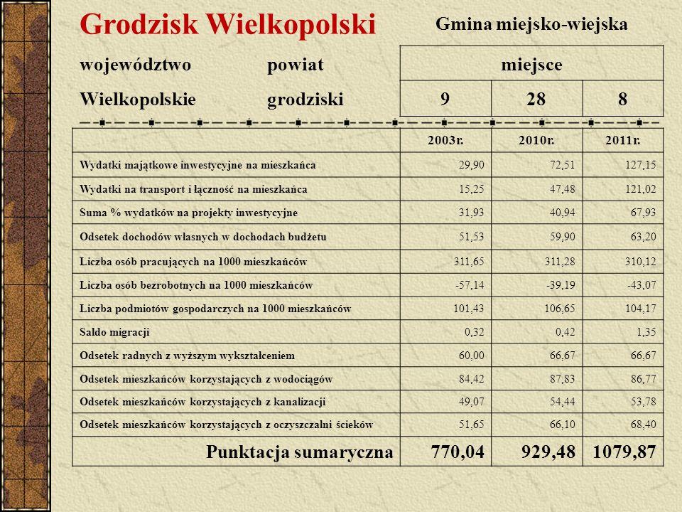 Grodzisk Wielkopolski Gmina miejsko-wiejska województwopowiatmiejsce Wielkopolskiegrodziski9288 2003r.2010r.2011r.