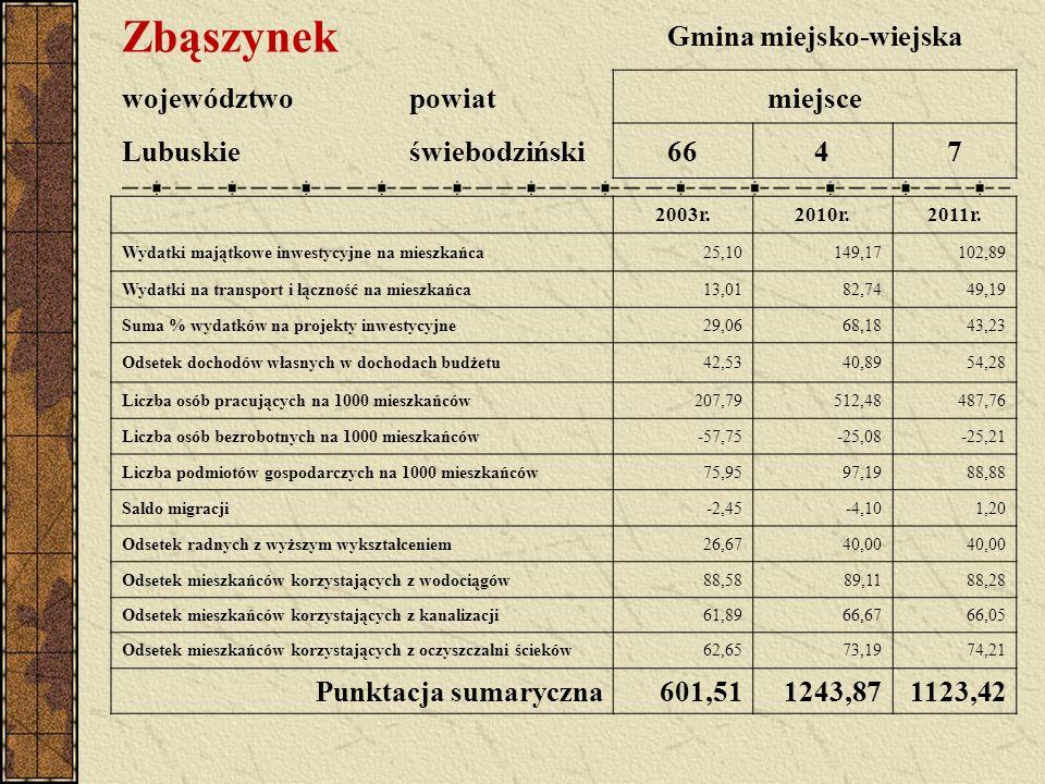 Zbąszynek Gmina miejsko-wiejska województwopowiatmiejsce Lubuskieświebodziński6647 2003r.2010r.2011r. Wydatki majątkowe inwestycyjne na mieszkańca25,1