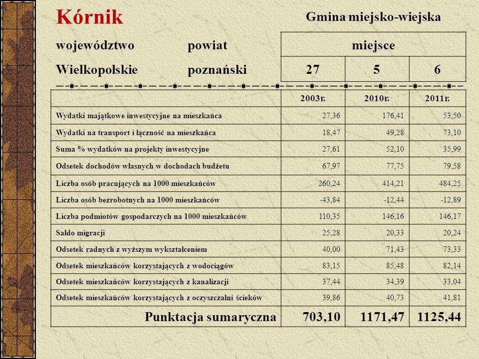 Kórnik Gmina miejsko-wiejska województwopowiatmiejsce Wielkopolskiepoznański2756 2003r.2010r.2011r.