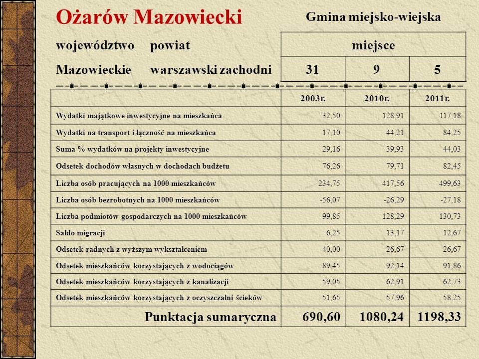 Ożarów Mazowiecki Gmina miejsko-wiejska województwopowiatmiejsce Mazowieckiewarszawski zachodni3195 2003r.2010r.2011r. Wydatki majątkowe inwestycyjne