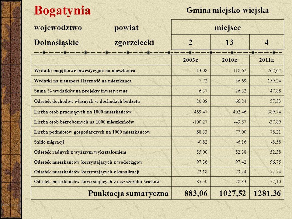 Bogatynia Gmina miejsko-wiejska województwopowiatmiejsce Dolnośląskiezgorzelecki2134 2003r.2010r.2011r. Wydatki majątkowe inwestycyjne na mieszkańca13