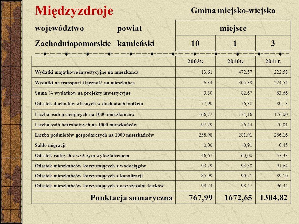 Międzyzdroje Gmina miejsko-wiejska województwopowiatmiejsce Zachodniopomorskiekamieński1013 2003r.2010r.2011r.
