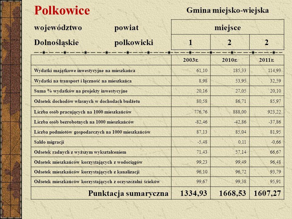 Polkowice Gmina miejsko-wiejska województwopowiatmiejsce Dolnośląskiepolkowicki122 2003r.2010r.2011r. Wydatki majątkowe inwestycyjne na mieszkańca61,1