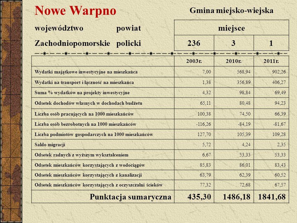 Nowe Warpno Gmina miejsko-wiejska województwopowiatmiejsce Zachodniopomorskiepolicki23631 2003r.2010r.2011r. Wydatki majątkowe inwestycyjne na mieszka