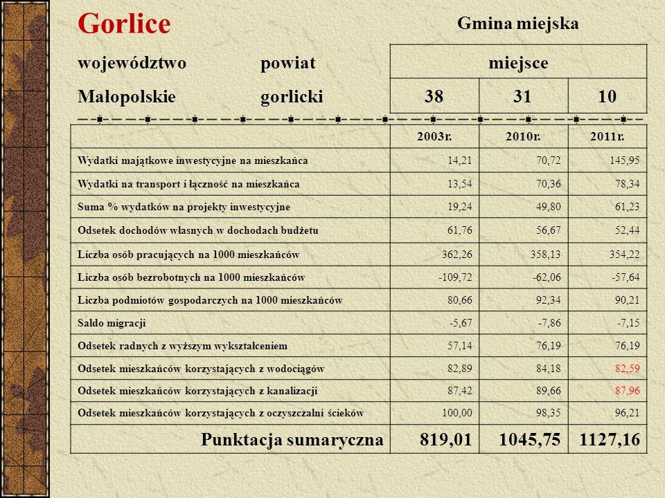 Gorlice Gmina miejska województwopowiatmiejsce Małopolskiegorlicki383110 2003r.2010r.2011r.