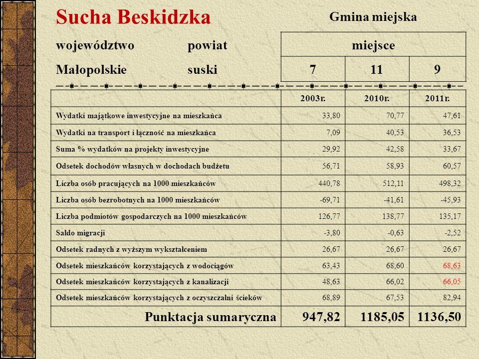 Sucha Beskidzka Gmina miejska województwopowiatmiejsce Małopolskiesuski7119 2003r.2010r.2011r. Wydatki majątkowe inwestycyjne na mieszkańca33,8070,774