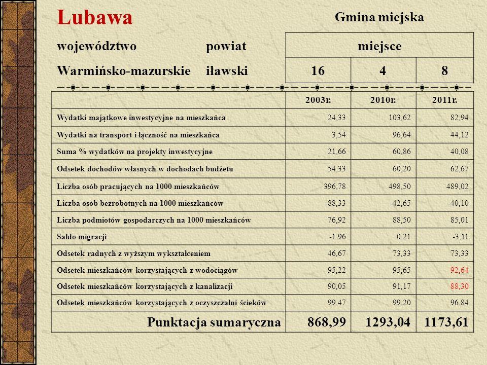 Lubawa Gmina miejska województwopowiatmiejsce Warmińsko-mazurskieiławski1648 2003r.2010r.2011r.