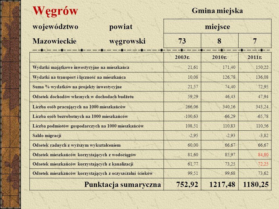 Węgrów Gmina miejska województwopowiatmiejsce Mazowieckiewęgrowski7387 2003r.2010r.2011r. Wydatki majątkowe inwestycyjne na mieszkańca21,61171,40150,2