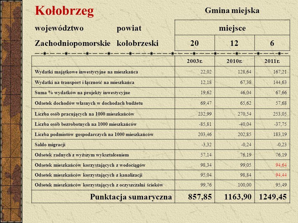 Kołobrzeg Gmina miejska województwopowiatmiejsce Zachodniopomorskiekołobrzeski20126 2003r.2010r.2011r. Wydatki majątkowe inwestycyjne na mieszkańca22,