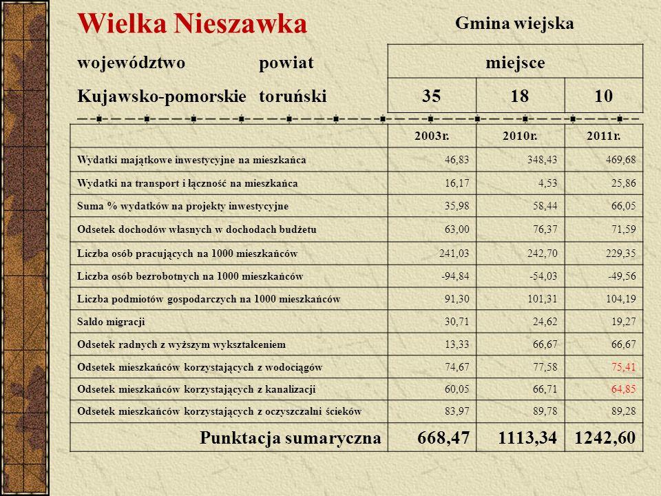 Wielka Nieszawka Gmina wiejska województwopowiatmiejsce Kujawsko-pomorskietoruński351810 2003r.2010r.2011r. Wydatki majątkowe inwestycyjne na mieszkań