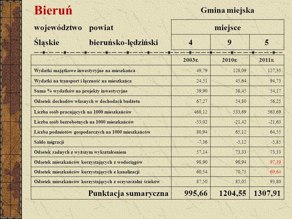 Bieruń Gmina miejska województwopowiatmiejsce Śląskiebieruńsko-lędziński495 2003r.2010r.2011r.