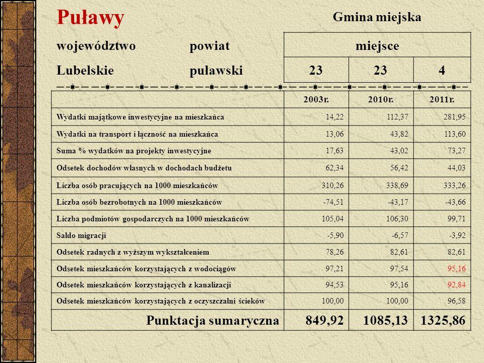 Puławy Gmina miejska województwopowiatmiejsce Lubelskiepuławski23 4 2003r.2010r.2011r. Wydatki majątkowe inwestycyjne na mieszkańca14,22112,37281,95 W