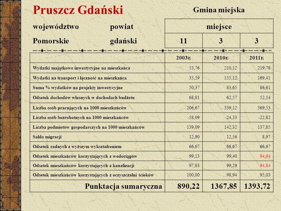 Pruszcz Gdański Gmina miejska województwopowiatmiejsce Pomorskiegdański1133 2003r.2010r.2011r.