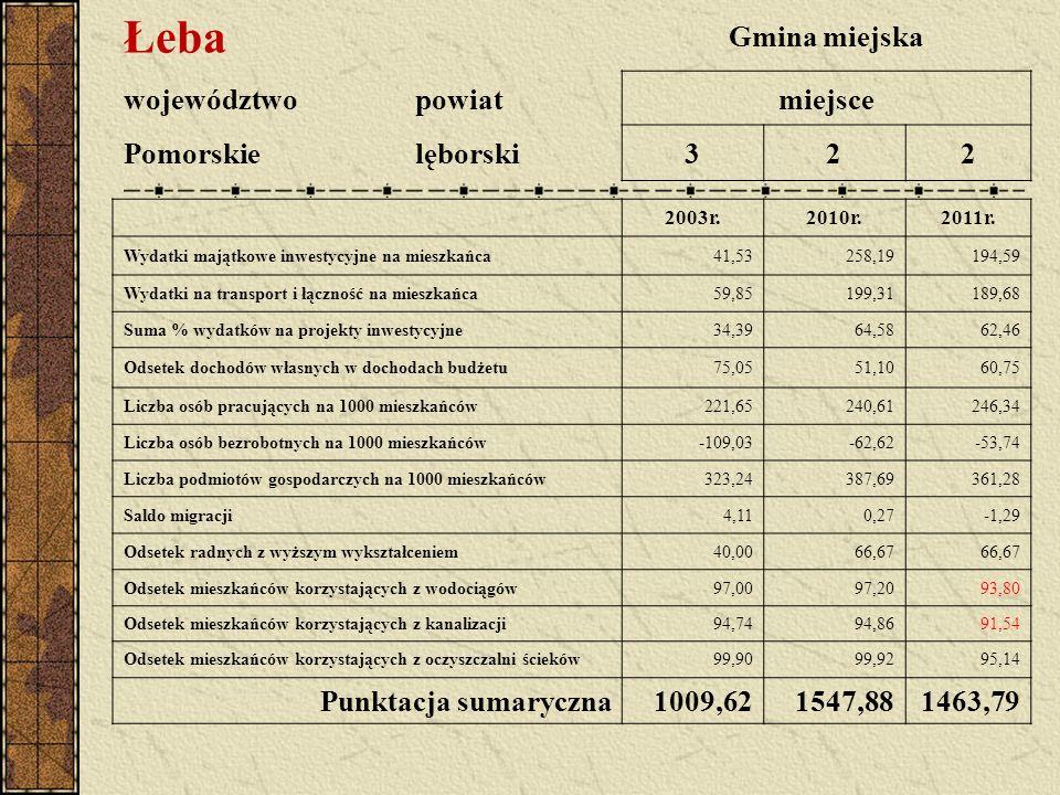 Łeba Gmina miejska województwopowiatmiejsce Pomorskielęborski322 2003r.2010r.2011r. Wydatki majątkowe inwestycyjne na mieszkańca41,53258,19194,59 Wyda