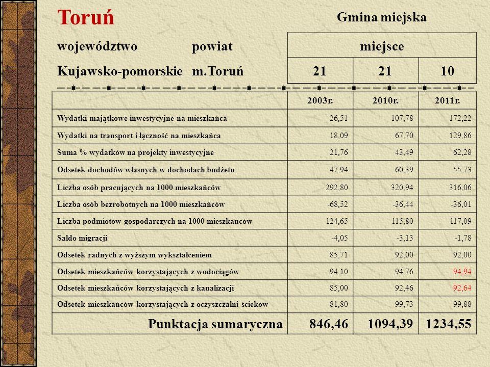 Toruń Gmina miejska województwopowiatmiejsce Kujawsko-pomorskiem.Toruń21 10 2003r.2010r.2011r.