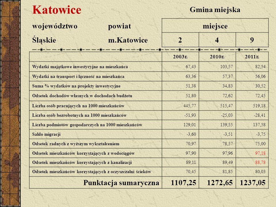 Katowice Gmina miejska województwopowiatmiejsce Śląskiem.Katowice249 2003r.2010r.2011r. Wydatki majątkowe inwestycyjne na mieszkańca67,43103,5782,54 W