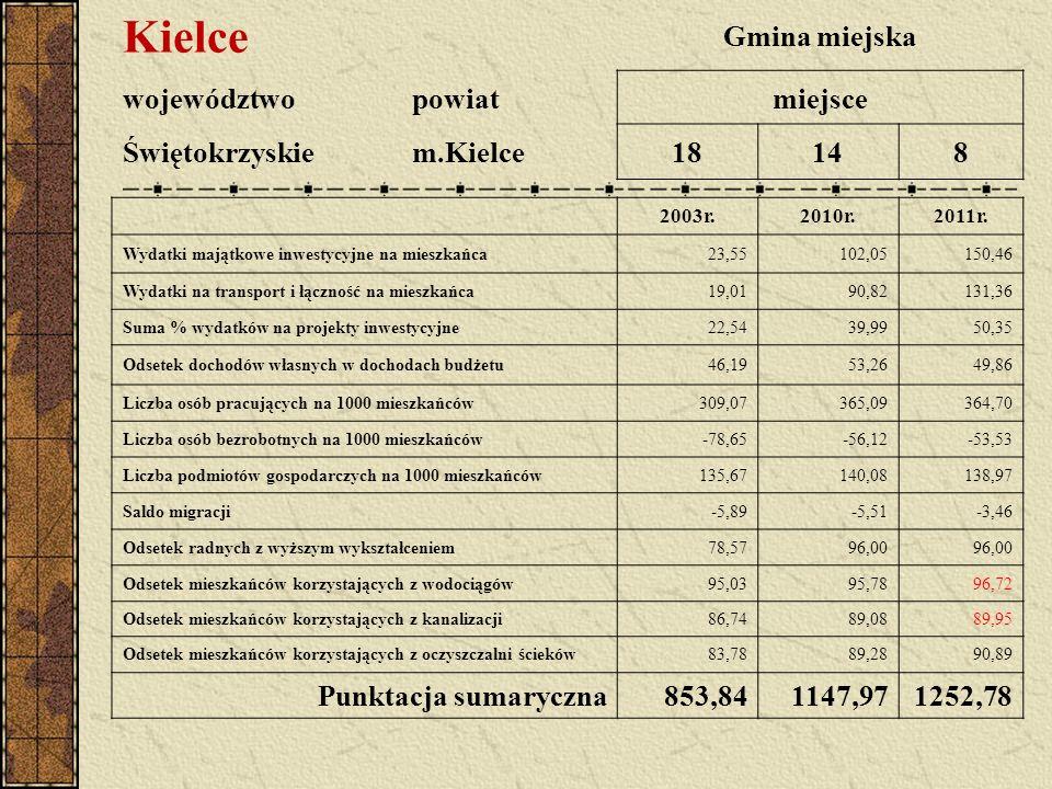 Kielce Gmina miejska województwopowiatmiejsce Świętokrzyskiem.Kielce18148 2003r.2010r.2011r.