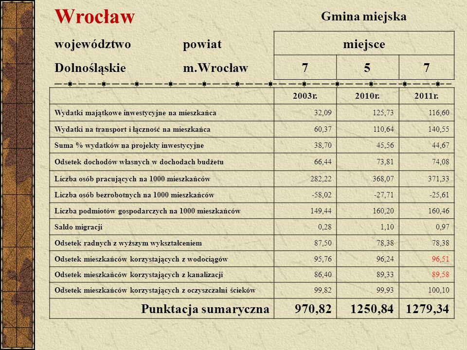 Wrocław Gmina miejska województwopowiatmiejsce Dolnośląskiem.Wrocław757 2003r.2010r.2011r. Wydatki majątkowe inwestycyjne na mieszkańca32,09125,73116,